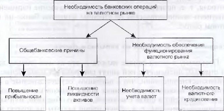 С чем связаны валютные операции